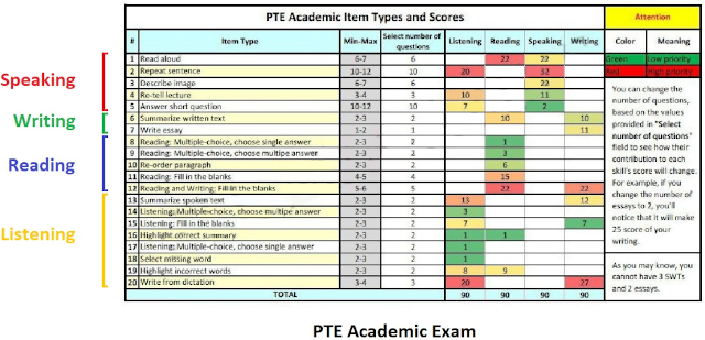 آزمون PTE